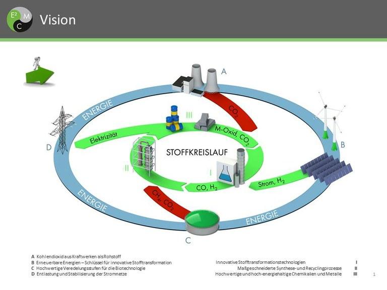 Kohlenstoffkreislauf / SAW