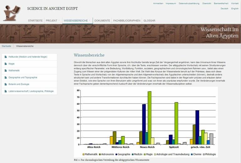 """Relaunch der Website """"Science in Ancient Egypt"""" abgeschlossen"""